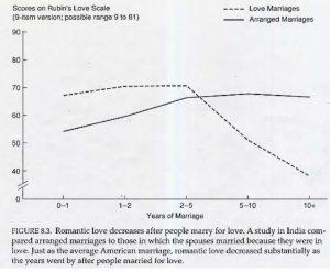 courbe-amour-mariage-arrange
